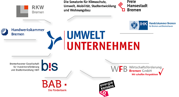 Die Logos der Kooperationspartner